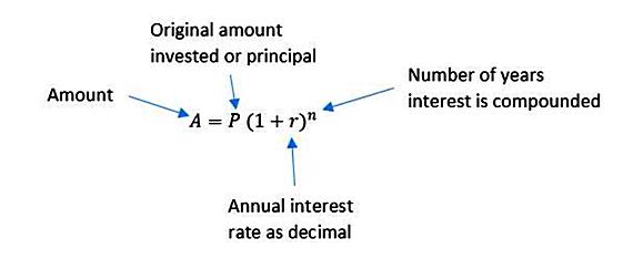Compounding interest formula