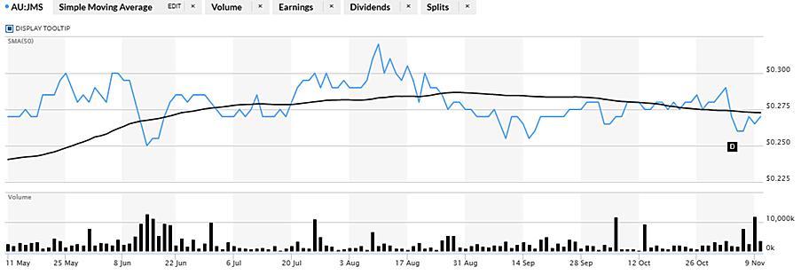 JMS 6-month chart